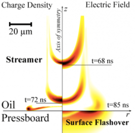 Surface flashover