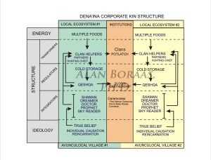 Denaina Corporate Structure