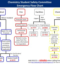 emergency flowchart chemistry student safety committee emergency flow chart [ 1440 x 1080 Pixel ]
