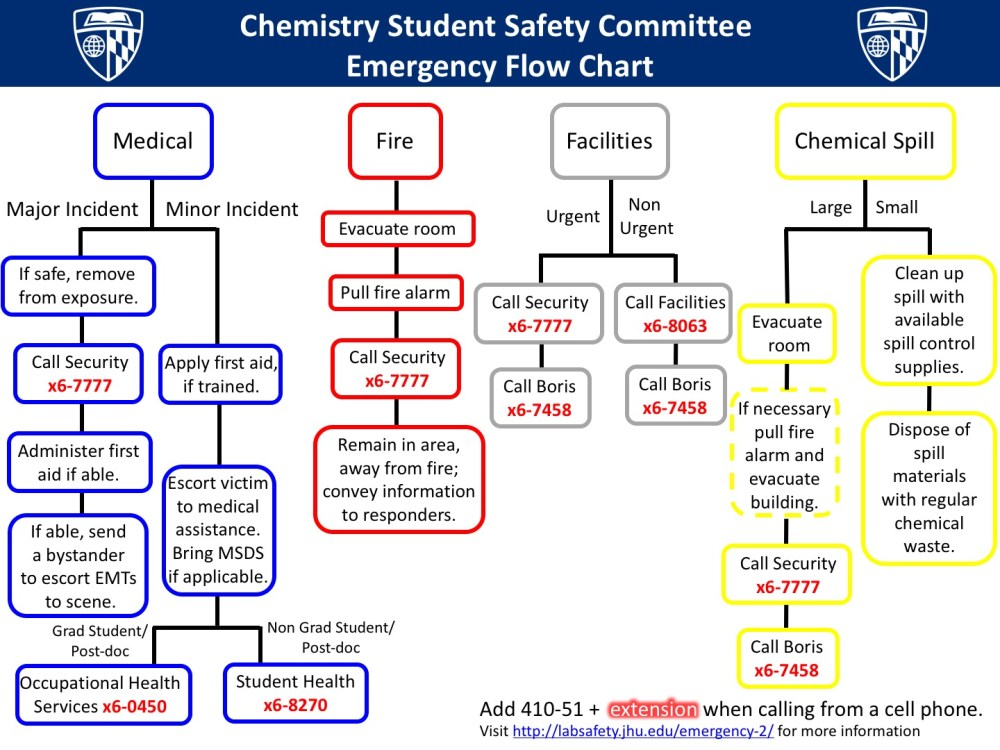 medium resolution of emergency flowchart chemistry student safety committee emergency flow chart