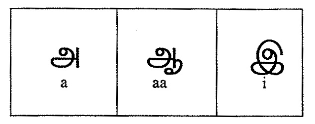 Tamil Script Learners Manual » 3. Learning Moduals