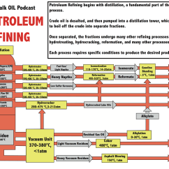 Oil Refinery Layout Diagram Well Pump Control Box Wiring Schematic Get Free Image About