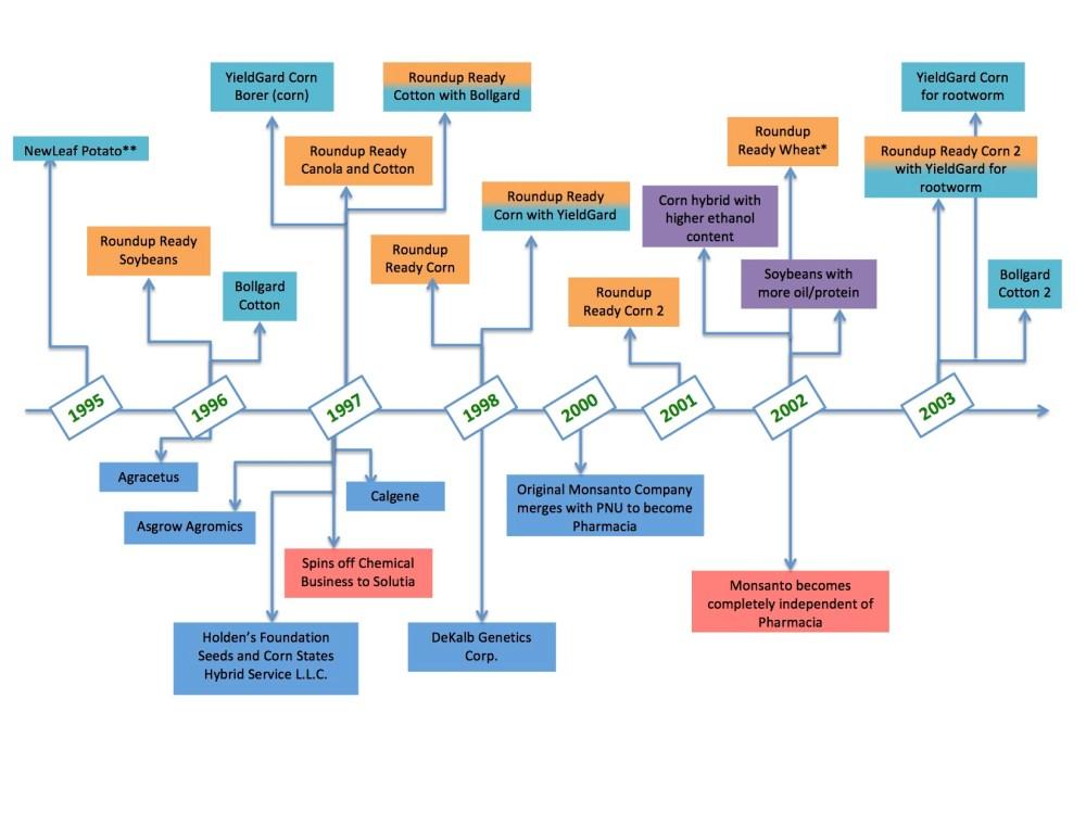 medium resolution of annie taylor the evolution of monsanto