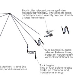 diagram of stickman robot s trajectory through the air with labels [ 2206 x 796 Pixel ]