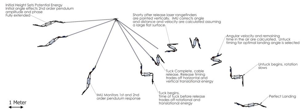 medium resolution of diagram of stickman robot s trajectory through the air with labels