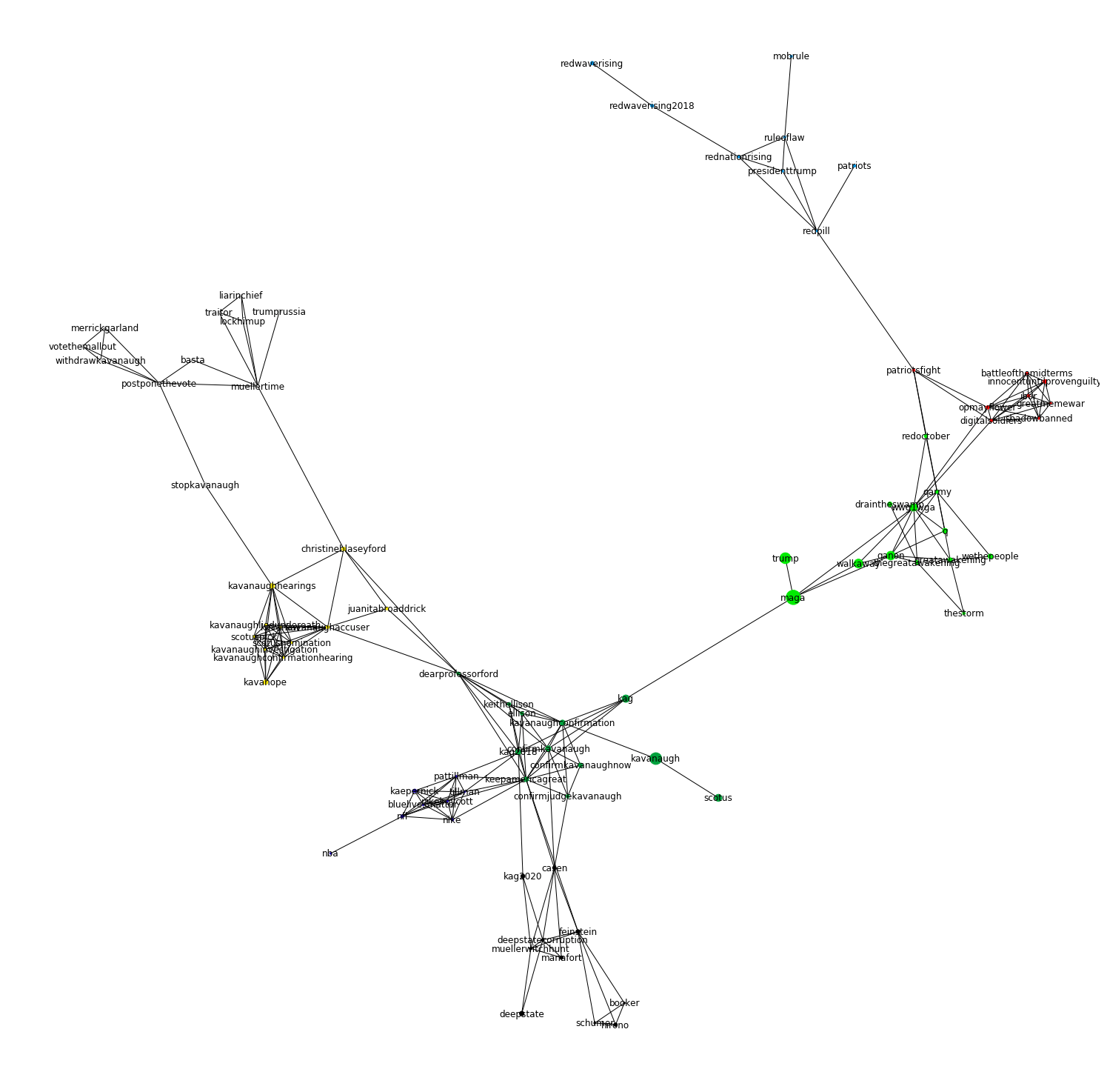 Semantic Network Analysis of Ideological Communities on