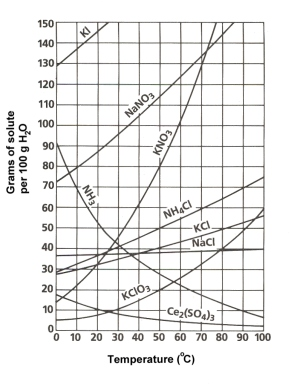 Solubility Curve Worksheet Answer Key Define Solubility