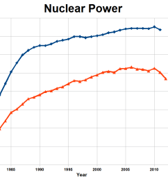 nuclear power capacity and generation [ 1024 x 768 Pixel ]