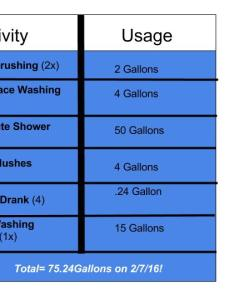 Water chart also daily usage julie cardillo geog  our perspectives rh geog duttonu