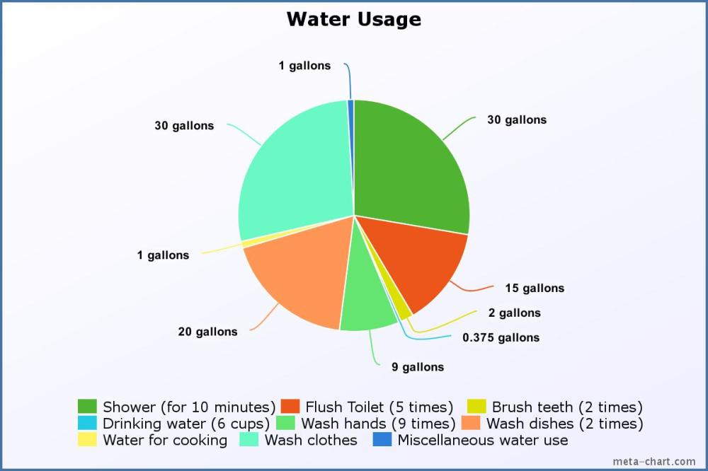 medium resolution of living on two gallons of water for a day was nearly impossible for me i put my two gallons of water towards drinking washing my hands and flushing the