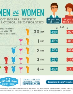 Total wine summer infographic  also why alcohol makes us drunk part siowfa science in our world rh sitesu