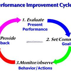 Performance Improvement Cycle Diagram 2003 Ford F150 Headlight Wiring Professor Waters Presentation Dan 39s Article