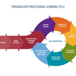 Diagram Of Learning Cycle How To Wire 3 Way Switch A Three Personalized Prof Institute For Entrepreneurship In