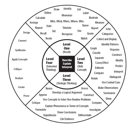 also webb   depth of knowledge dok chart high school redesign rh sitesu