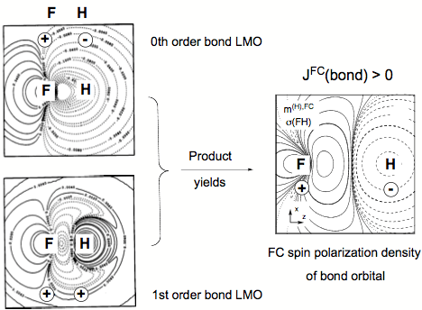 Polarization Vector Diagrams, Polarization, Free Engine