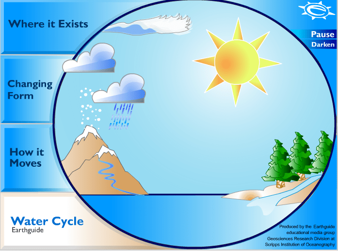 the water cycle content