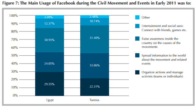 THE ROLE OF SOCIAL MEDIA IN THE ARAB SPRING | Pangaea Journal