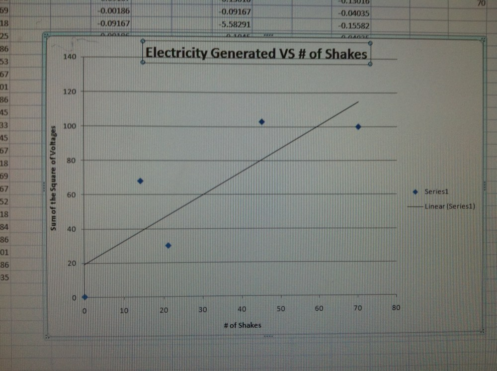 medium resolution of luckily however the line on the graph demonstrates that there was a rise in electricity generated so we completed our lab and recorded our data correctly