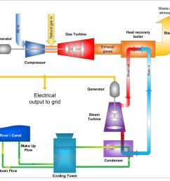 steam generation units can a ccgt diagram updated [ 1200 x 1052 Pixel ]