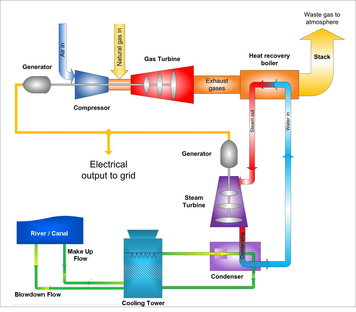 hight resolution of steam generation units can a ccgt diagram updated