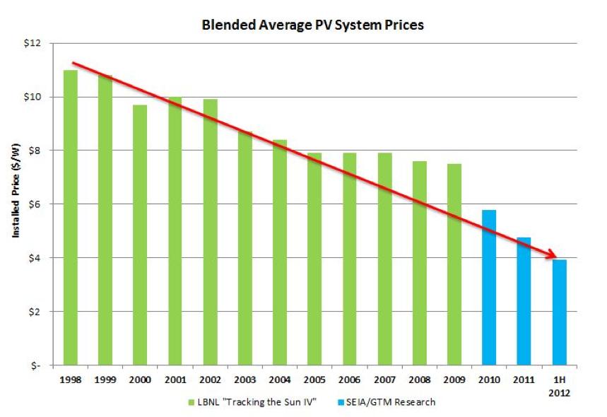 Solar Energy Cost