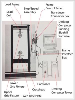 Instron Test System – Bray Lab