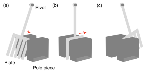 small resolution of  m delighted to announce that our new paper predicting the influence of plate geometry on the eddy current pendulum has just been published in the