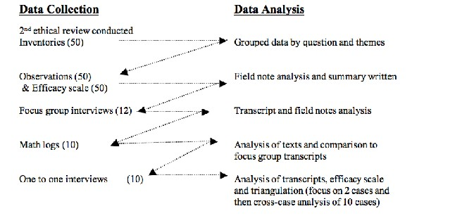 Bruce Emergence And Data Collection In Grounded Theory