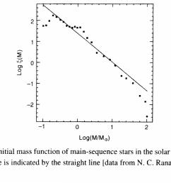hr diagram lifetime [ 2576 x 1640 Pixel ]