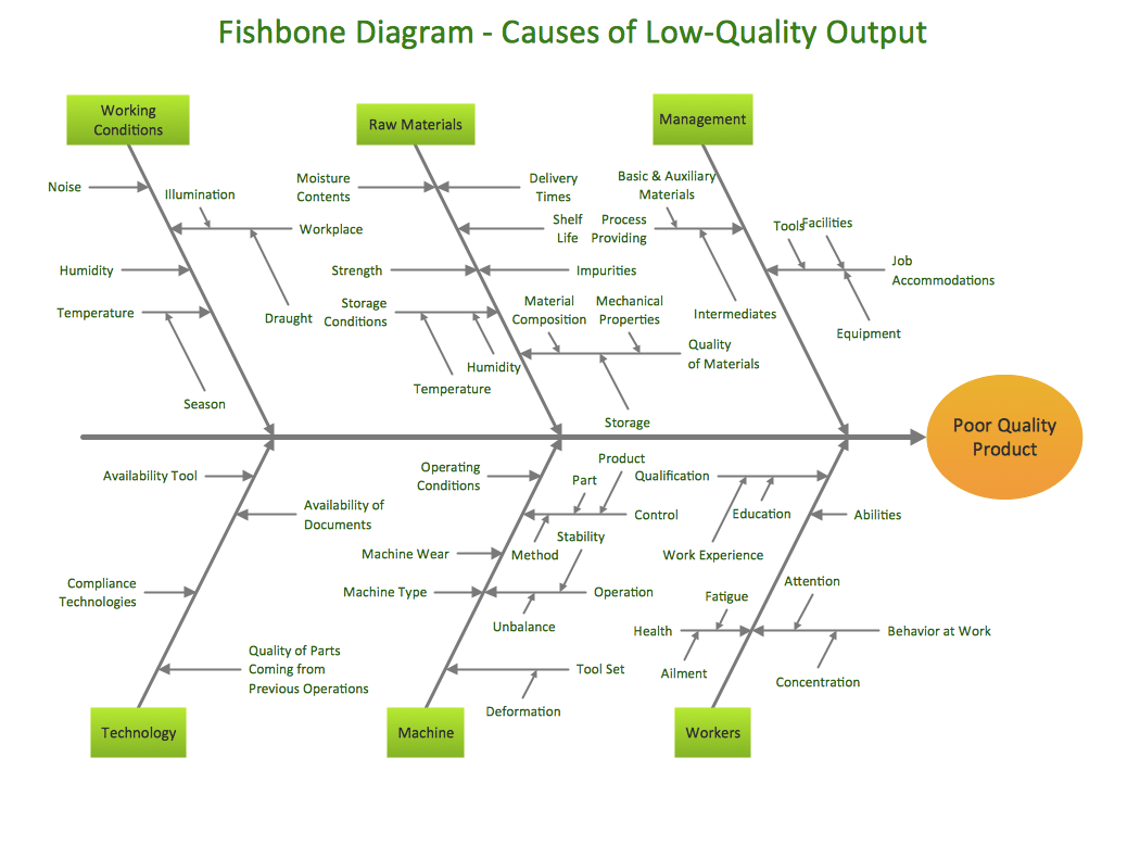 the cause and effect diagram pioneer wire fishbone
