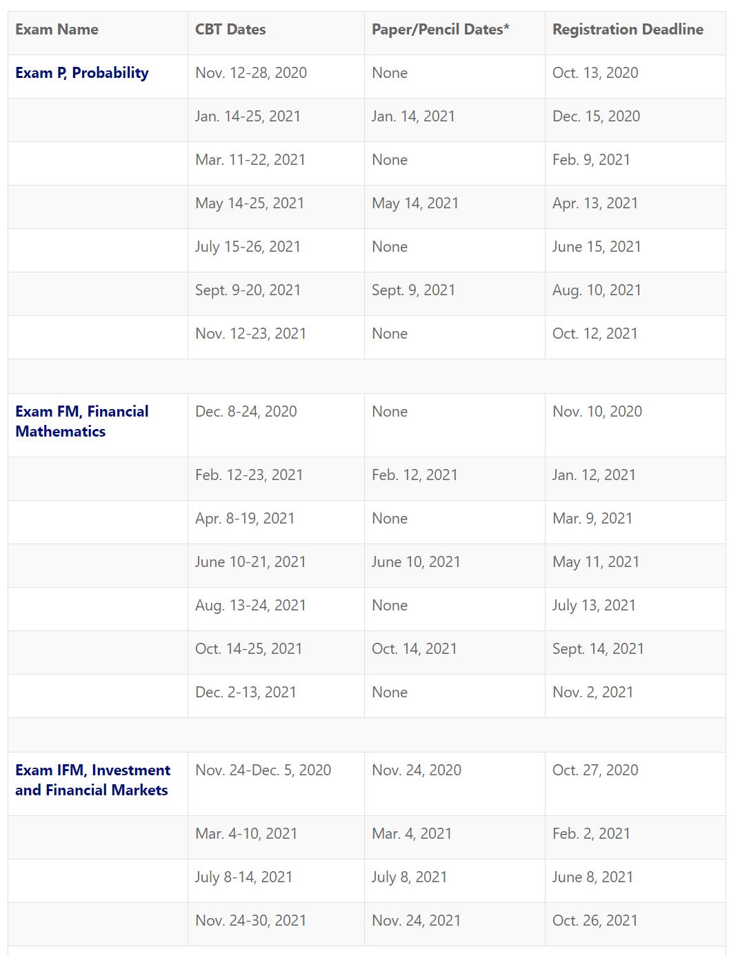 2021 Registration Deadline and Exam Dates