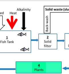 aquaponics water cycle maintenance [ 1126 x 761 Pixel ]
