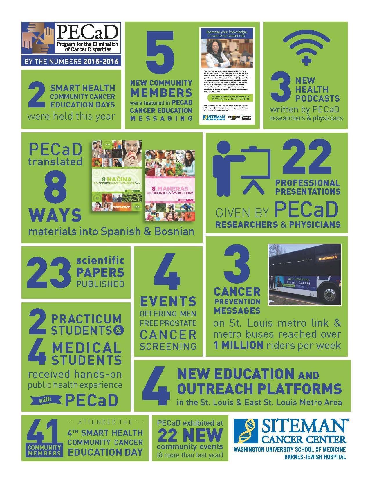 PECaD infographic 2015-2016
