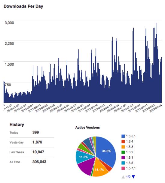 woocommerce-300k-downloads