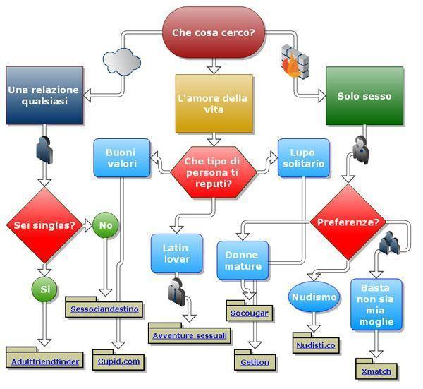 diagramma per scegliere un sito d'incontri