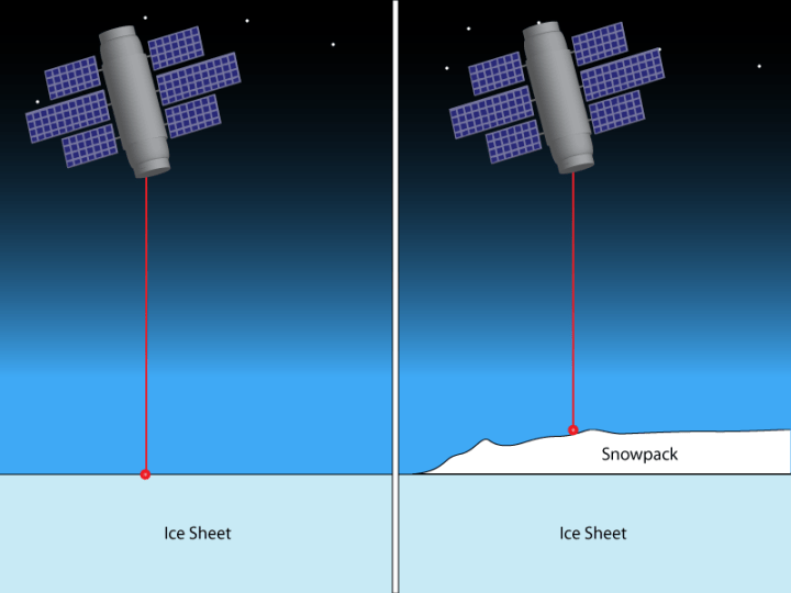 Figure 1: A satellite fires a laser at the Antarctic ice sheet and waits for the laser pulse to return to the satellite. The light from the laser pulse will take longer to return if it hits ocean than if it hits an ice sheet. Therefore, scientists can use this measurement to determine the topography of the ice sheet.