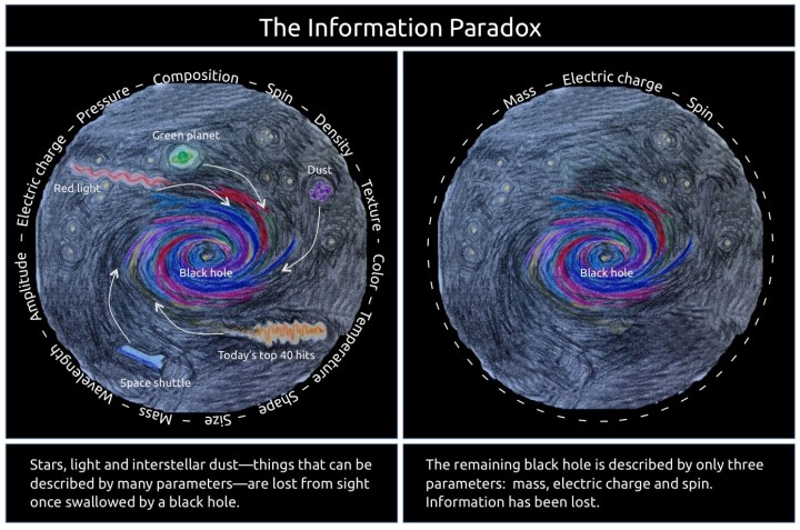 Figure 1: The information Paradox.