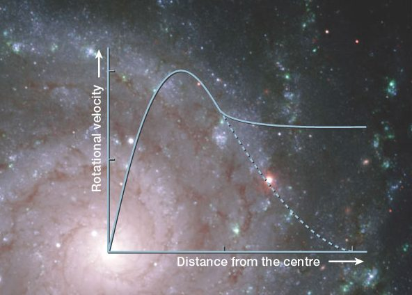 For almost a century, galactic rotation curves have served as robust evidence for the existence of dark matter. A rotation curve is simply the radial velocity of the stars, dust, and gas that make up a galaxy plotted as a function of their distance from the galaxy's center. Based on the gravitational pull of matter, one would expect that stars closest to the center of the galaxy would move faster than the stars near the galaxy's outer edge. However, in most galaxies, inner and outer stars move at roughly the same velocity. There is some additional gravitational pull on the outer stars that isn't fully described by the amount of visible matter in a galaxy. For ages, most scientists have interpreted this result to mean that galaxies are surrounded by a halo of invisible dark matter. Image obtained under Creative Commons License. Credit: Gemini Observatory)