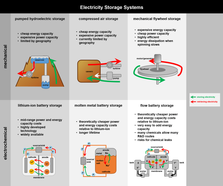 Figure 2: Schematic of how six different energy storage technologies operate. Several of these technologies are already integrated into the electricity grid in some locations.