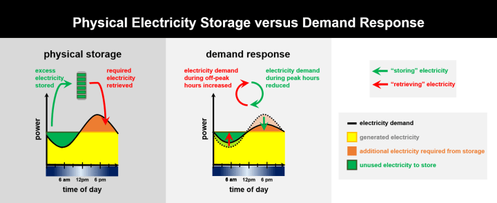 Figure 3: Demand response is an even cheaper strategy for managing hourly changes in electricity supply and demand. Here, customers are encouraged to shift the time of day they use electricity. For example, residential customers might be incentivized to use their washing machines and dryers during off-peak hours.