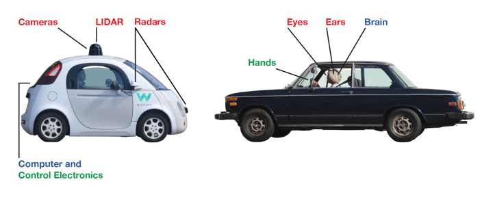 Figure 2: A side-by-side comparison with a conventional, human-driven car illustrates where the components of a self-driving car are located. (Photo of Waymo self-driving car by Grendelkhan on Wikimedia Commons. Photo of human-driven car by Mick Tinbergen on Unsplash.)