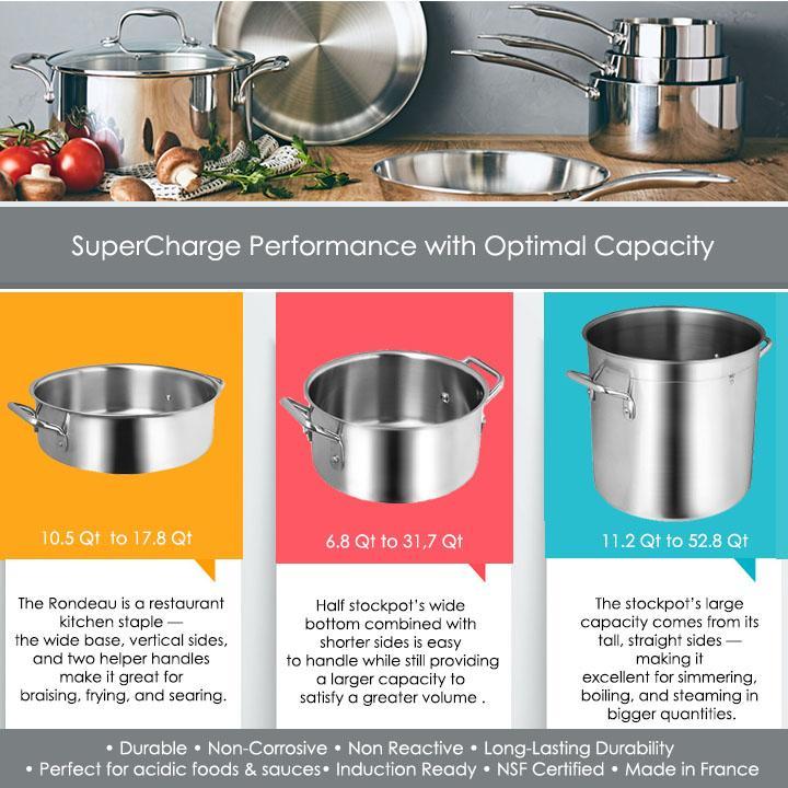 Cookware Capacity Comparison_Stockpots