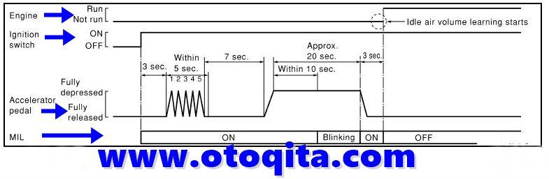 cara reset ecu grand new avanza veloz 1.5 putih nissan x trail masalah rpm idle mesin tidak normal secara manual