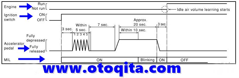 cara reset ecu grand new avanza kaskus nissan x trail masalah rpm idle mesin tidak normal secara manual