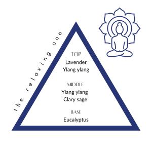 Somnum scent profile