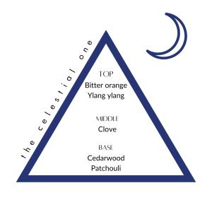 Luna scent profile