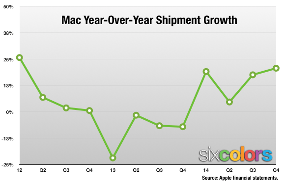 Mac growth chart