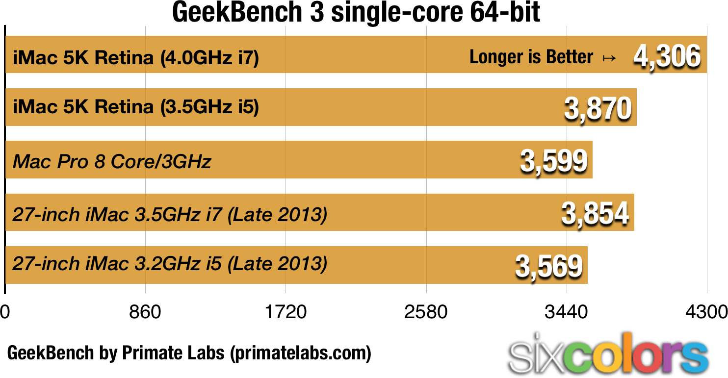GeekBench Single Test Results
