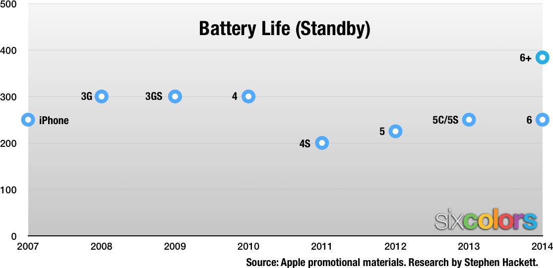 iOS battery chart