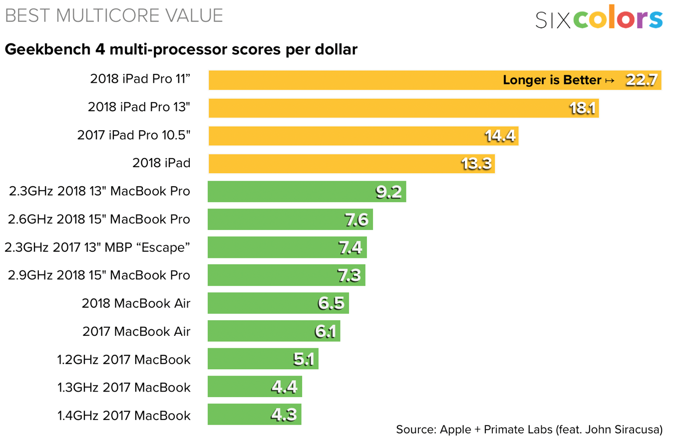 A chart showing mobile Apple devices on overall value per processor speed.